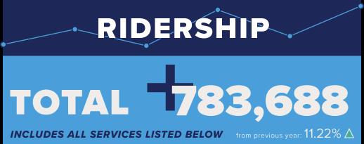 Ridership Totals
