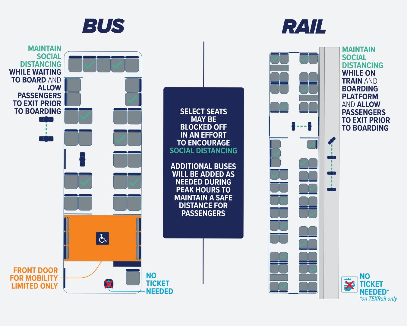 Social distancing on board Trinity Metro blog