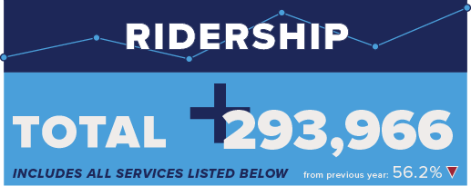 Trinity Metro May Ridership