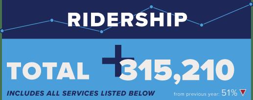 Trinity Metro Metronomics. June 2020 Ridership.