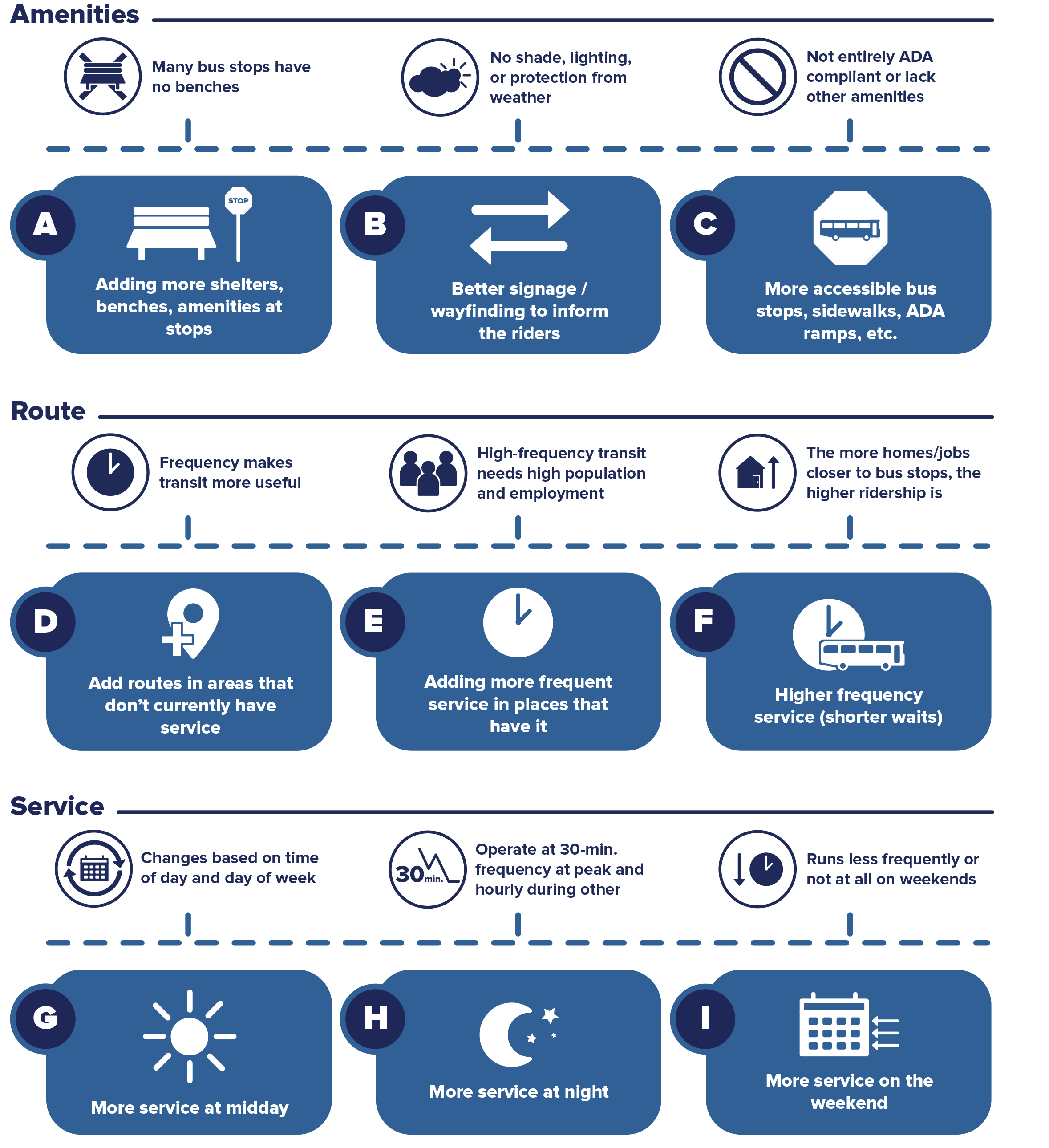 A Better Connection System Priorities Infographic. Trinity Metro Blog.