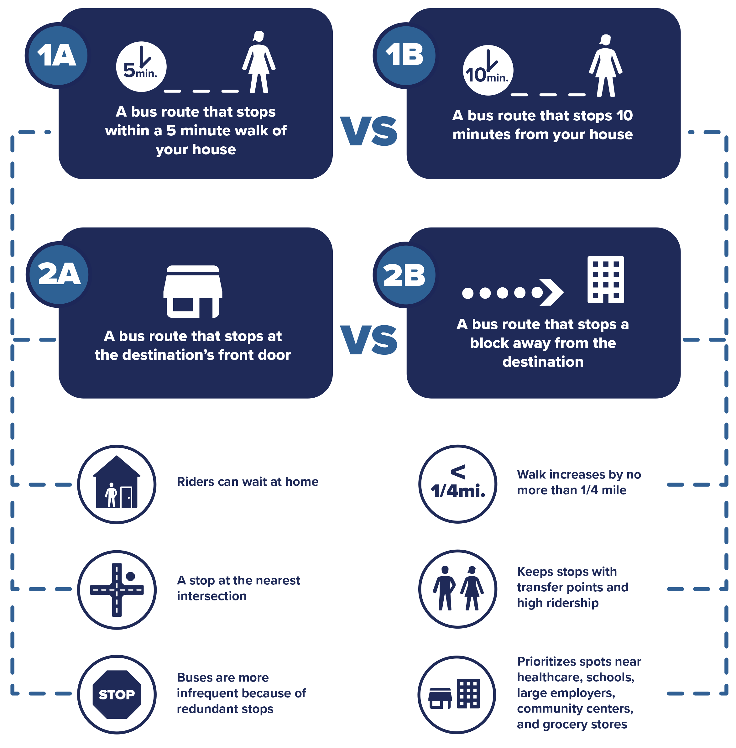 A Better Connection Waiting or Walking Infographic. Trinity Metro Blog.