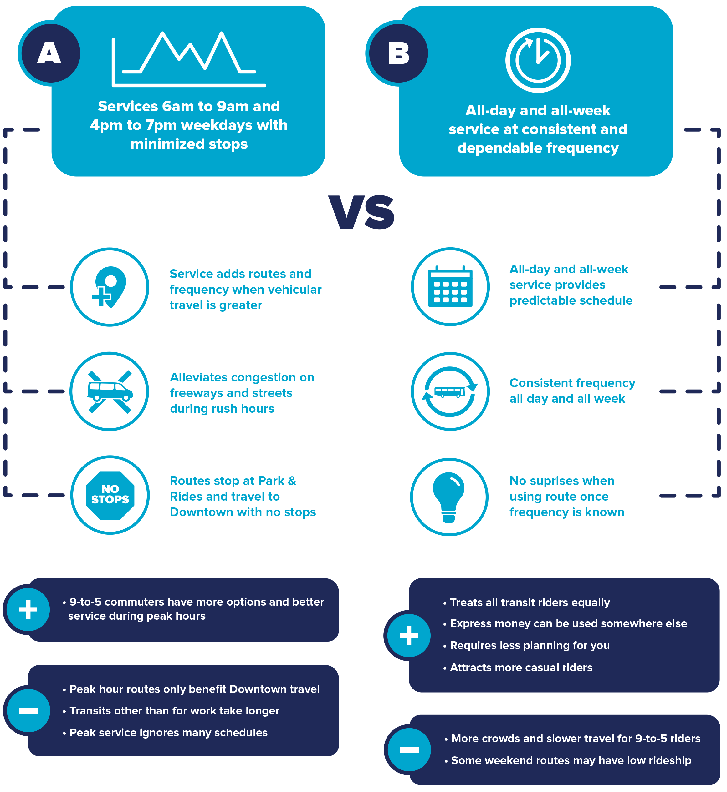 A Better Connection. Peak or Off Peak Infographic. Trinity Metro Blog.