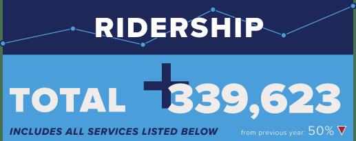 August 2020 Ridership. Trinity Metro Metronomics.