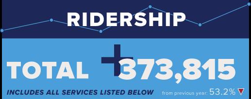 Ridership for Trinity Metro